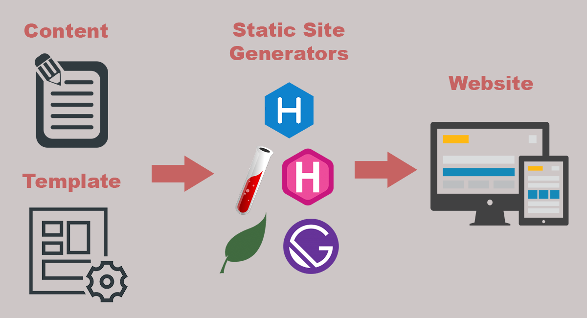 What is static site generator infographic